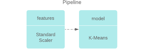 {Features Scaler - K-Means} Pipeline
